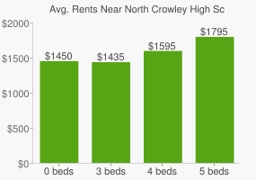 Graph of average rent prices for North Crowley High School 9TH Grade Campus