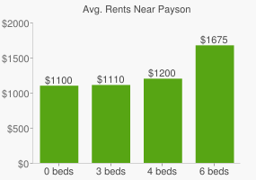 Graph of average rent prices for Payson