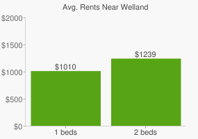 Graph of average rent prices for Welland