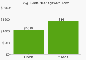 Graph of average rent prices for Agawam Town