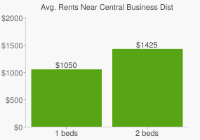 Graph of average rent prices for Central Business District Saskatoon