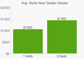 Graph of average rent prices for Golden Glades