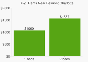 Graph of average rent prices for Belmont Charlotte
