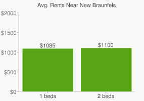 Graph of average rent prices for New Braunfels