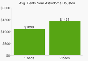 Graph of average rent prices for Astrodome Houston