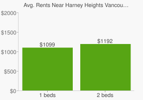 Graph of average rent prices for Harney Heights Vancouver