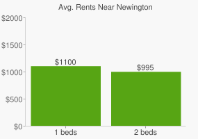 Graph of average rent prices for Newington