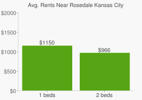 Graph of average rent prices for Rosedale Kansas City