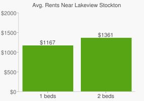 Graph of average rent prices for Lakeview Stockton