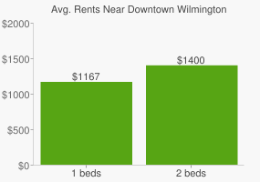 Graph of average rent prices for Downtown Wilmington