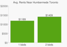 Graph of average rent prices for Humbermede Toronto