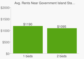 Graph of average rent prices for Government Island State Recreation Area