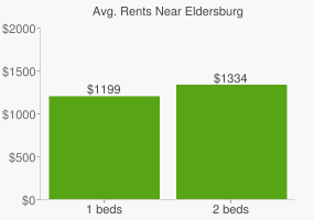Graph of average rent prices for Eldersburg
