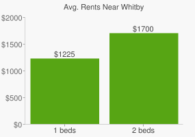 Graph of average rent prices for Whitby