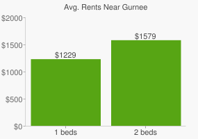 Graph of average rent prices for Gurnee