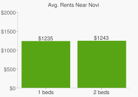 Graph of average rent prices for Novi