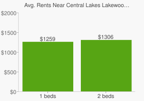Graph of average rent prices for Central Lakes Lakewood