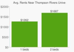 Graph of average rent prices for Thompson Rivers University