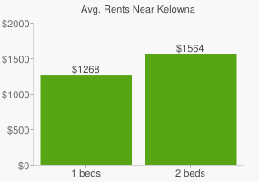 Graph of average rent prices for Kelowna