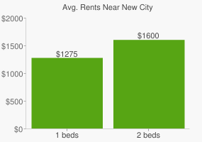 Graph of average rent prices for New City