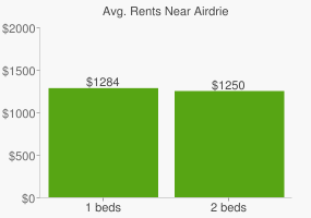 Graph of average rent prices for Airdrie