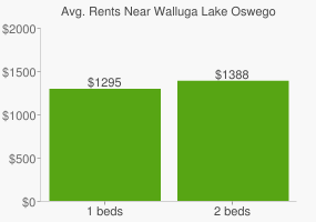 Graph of average rent prices for Walluga Lake Oswego
