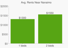 Graph of average rent prices for Nanaimo