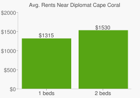 Graph of average rent prices for Diplomat Cape Coral