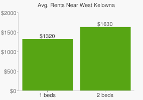 Graph of average rent prices for West Kelowna