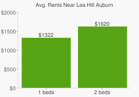 Graph of average rent prices for Lea Hill Auburn
