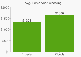 Graph of average rent prices for Wheeling
