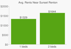 Graph of average rent prices for Sunset Renton