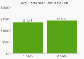 Graph of average rent prices for Lake in the Hills