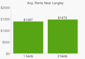 Graph of average rent prices for Langley
