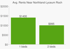Graph of average rent prices for Northland-Lyceum Rochester