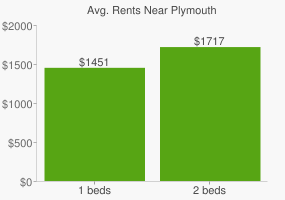 Graph of average rent prices for Plymouth