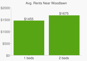 Graph of average rent prices for Woodlawn