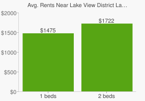 Graph of average rent prices for Lake View District Lake Elsinore