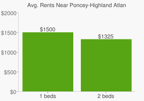 Graph of average rent prices for Poncey-Highland Atlanta