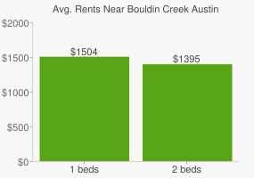 Graph of average rent prices for Bouldin Creek Austin