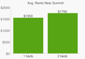 Graph of average rent prices for Summit