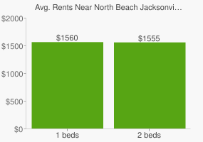 Graph of average rent prices for North Beach Jacksonville