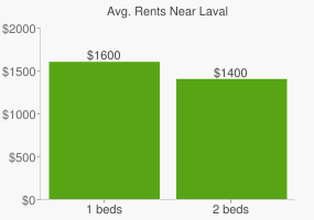 Graph of average rent prices for Laval