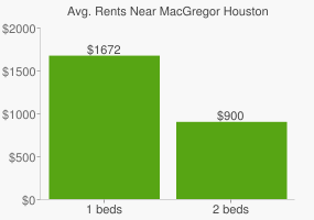 Graph of average rent prices for MacGregor Houston