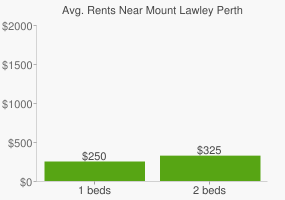 Graph of average rent prices for Mount Lawley Perth