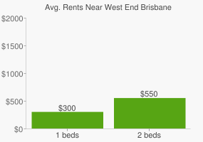 Graph of average rent prices for West End Brisbane