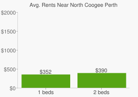 Graph of average rent prices for North Coogee Perth