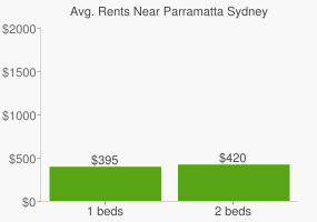 Graph of average rent prices for Parramatta Sydney
