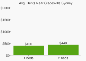 Graph of average rent prices for Gladesville Sydney