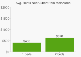 Graph of average rent prices for Albert Park Melbourne